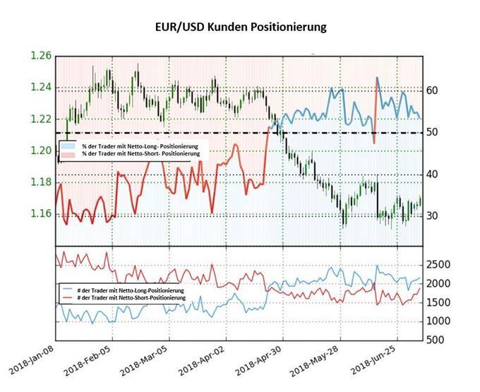 EUR/USD: Sentiment könnte auf bullische Signale