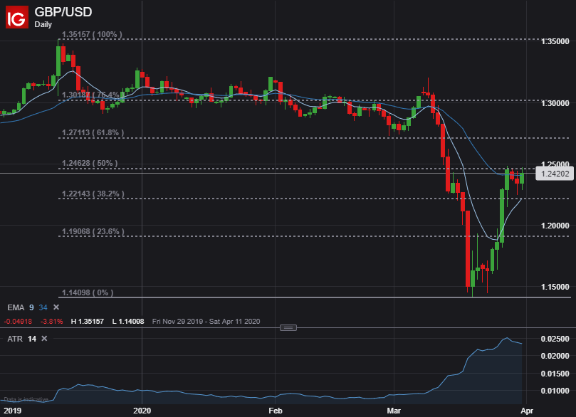 US Dollar Forecast: DXY Index, AUD/USD & GBP/USD Price Analysis - Stocks Hours