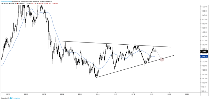 Gold weekly chart, big picture wedge continues to shape
