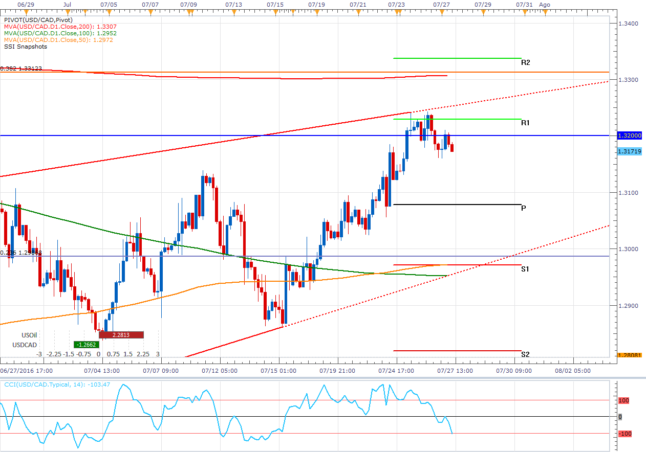 EL USD/CAD sigue en el canal - ¿Soportara la presión de los inventarios?