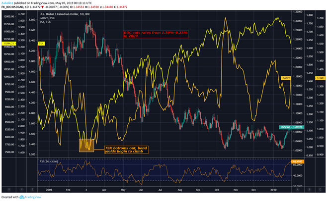 Chart showing USD/CAD, TSX