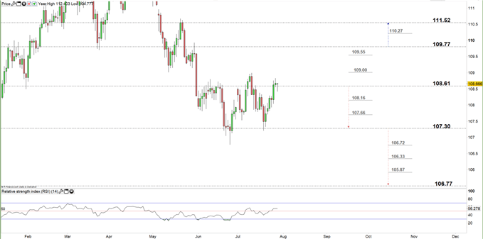 USDJPY daily chart 29-07-19 Zoomed in
