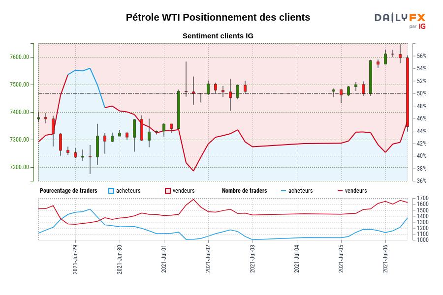 Pétrole WTI SENTIMENT CLIENT IG : Les traders sont à l'achat Pétrole WTI pour la première fois depuis juin 29, 2021 14:00 GMT lorsque Pétrole WTI se négociait à 7317,30.