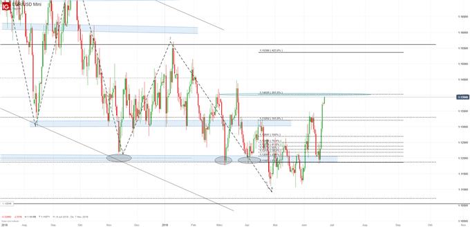 Euro USD Öl und Co im Wochenausblick