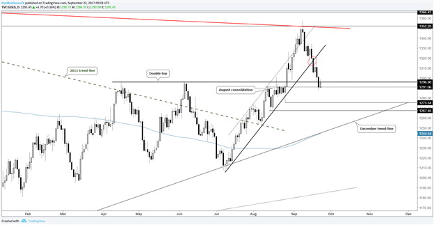 Silver Breaks Support, Gold Testing Prior Double-top