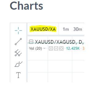 XAUUSD/XAGUSD