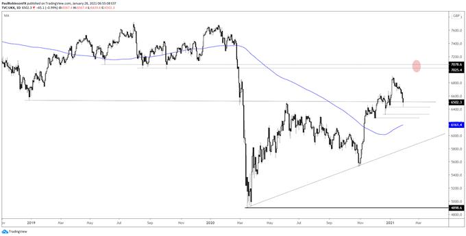 FTSE 100 daily chart