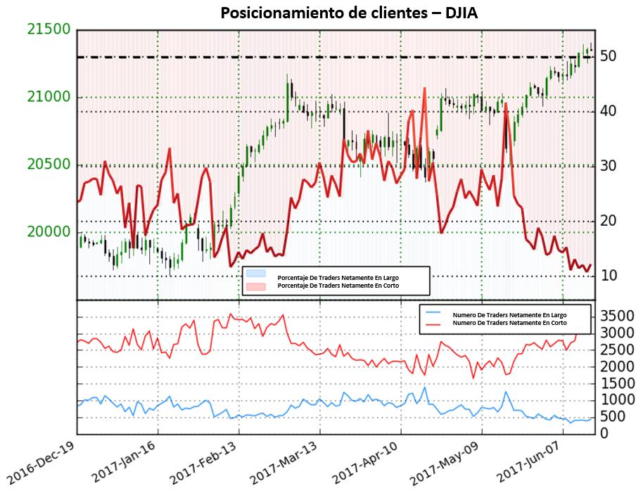 Posicionamiento DJIA: El índice se encuentra cotizando cerca de niveles record; sentimiento señala ganancias adicionales