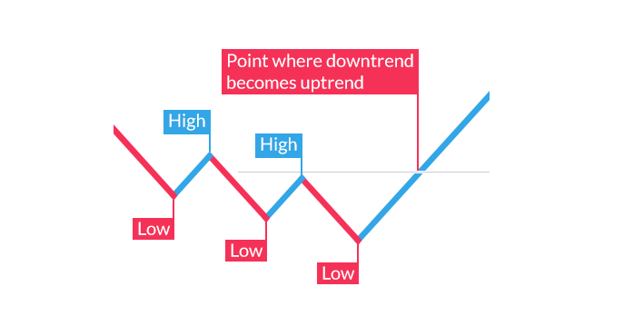 Up Side Down Trend Indicator » Forex MT4 Indicators [mq4 & ex4] » blogger.com