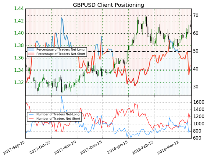 GBP May Reverse as Sentiment Shifts
