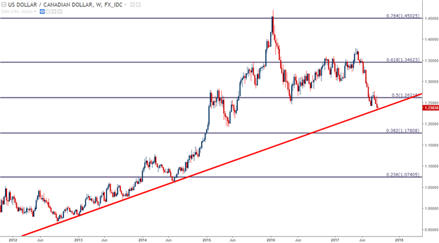 USD/CAD Runs into Multi-Year Trend-Line Ahead of Bank of Canada