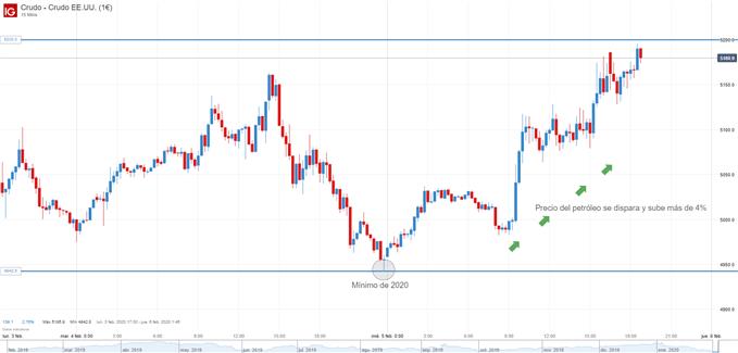 Gráfico de 15 minutos del precio del petróleo WTI