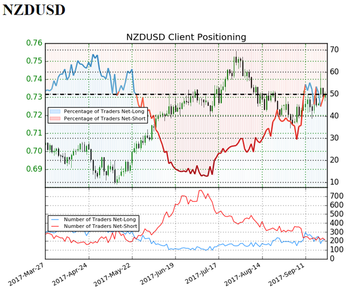 NZD/USD Bid Ahead of Election- Outlook Hinges on RBNZ Policy