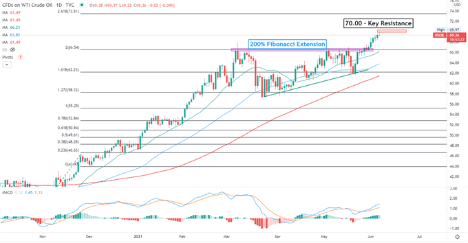 Crude Oil Prices Eye Resistance at $70 as Selling Pressure Builds