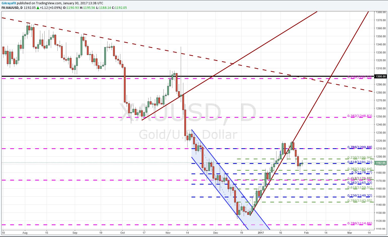 Oro detiene las caídas a la espera del BoJ, BoE, Fed y NFP.