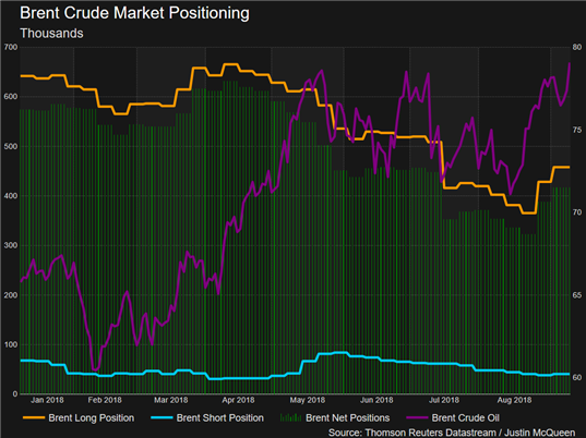 Crude Oil Price Analysis: Hedge Funds Bullish Again as Sanctions Loom