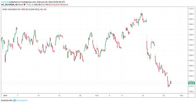 HSBC price chart