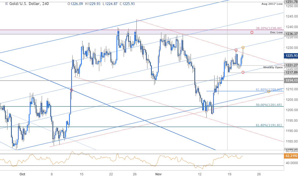 Gold 240min Price Chart Xau Usd
