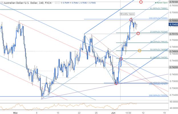AUD/USD 240min Chart