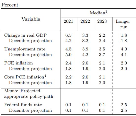 Grafik Federal Reserve Proyeksi Ekonomi FOMC Maret 2021