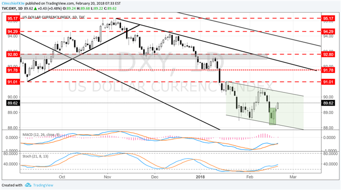 DXY Index Remains in Downtrend, Watch this Level