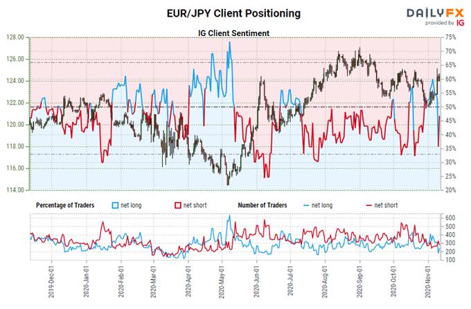 Euro Tahmini: ABD Seçimlerinden Sonra Performans, COVID-19 Aşısı EUR / JPY, EUR / USD için Kötü Bir Omen
