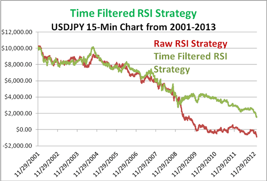 Time filtered RSI strategy on USDJPY using a 15 minute time frame