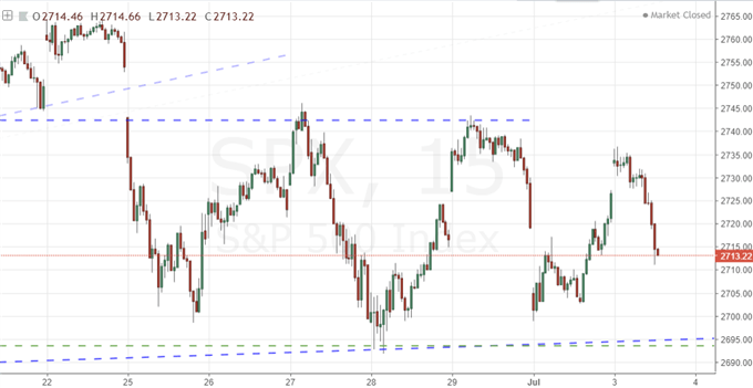 S&P 500 Drops into the Close on Heavy Trade War Headlines, Dollar Carves Range