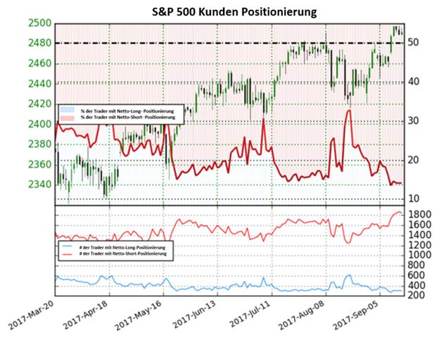 S&P 500-Ausblick ist aktuell Neutral
