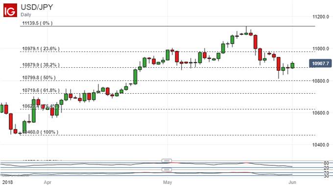 US Dollar Vs Japanese Yen. Daily Chart With Fibonacci Retracements.
