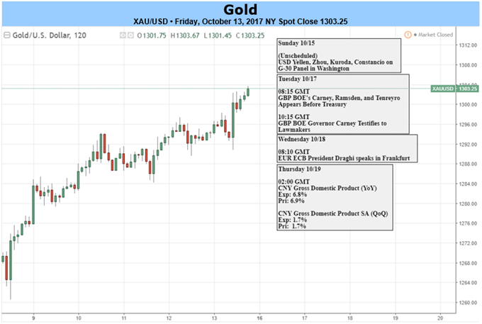 Gold Prices Snap Four Week Losing Streak on Dissapointing CPI