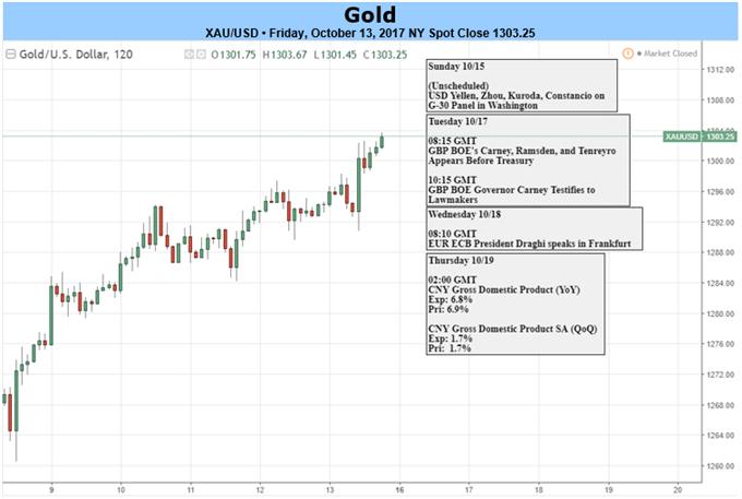 Goldpreis beendet nach enttäuschendem VPI vierwöchige Verlustphase