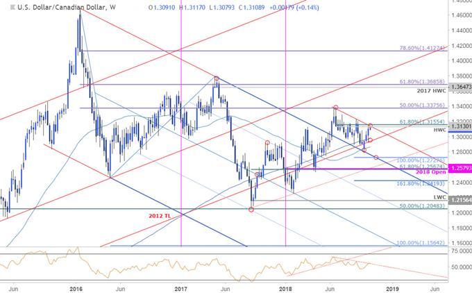 USD/CAD-Wochenchart