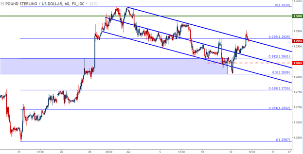 GBP/USD Technical Analysis: Bullish Break of Bull Flag Formation