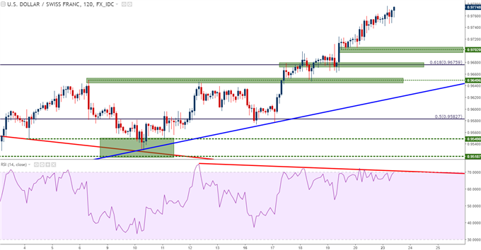 usdchf two hour chart