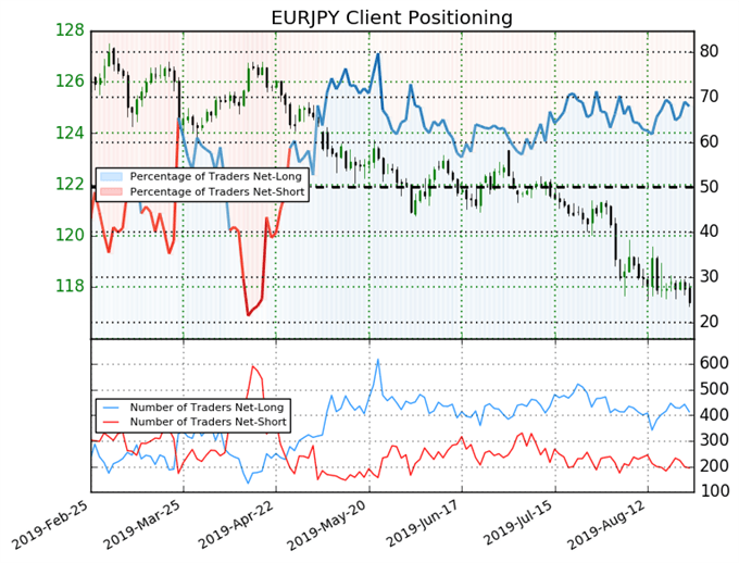 igcs, ig client sentiment index, igcs eurjpy, eurjpy price chart, eurjpy price forecast, eurjpy technical analysis