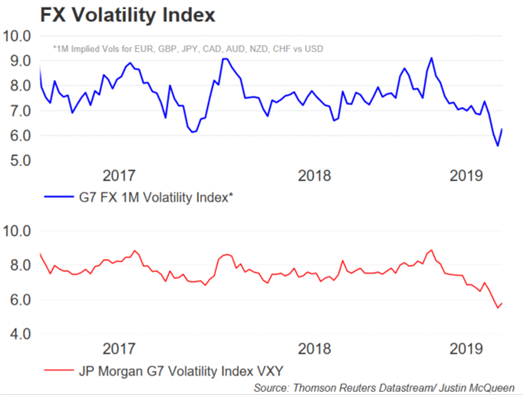 Currency Volatility: Euro Volatility Reignited, Deeper Losses on the Horizon