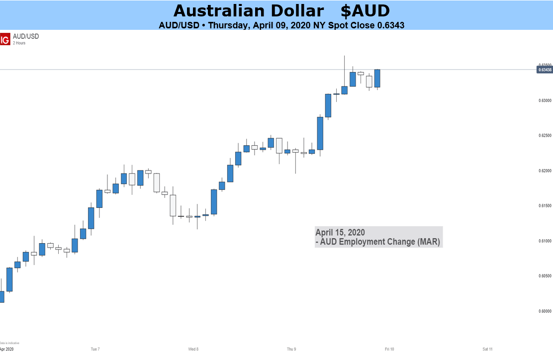 Australian Dollar Looks Nervously Towards Official Jobless Count | | Forexrobots24