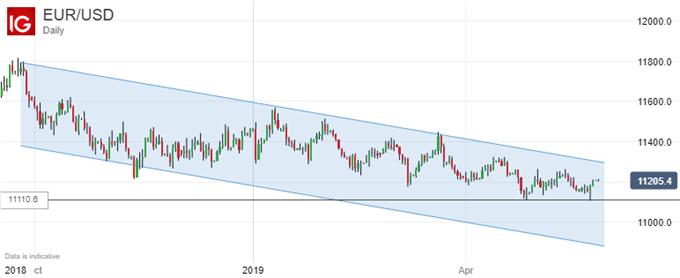 Euro Vs US Dollar, Daily Chart.