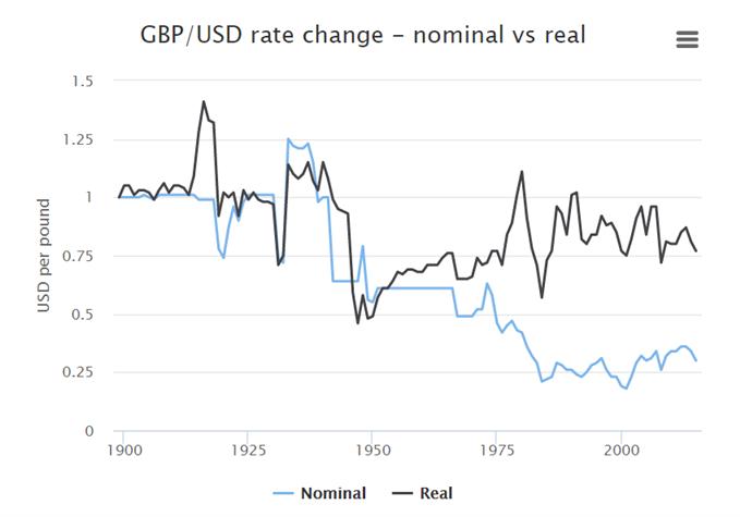 GBP/USD: Reale und nominale Wechselkurse