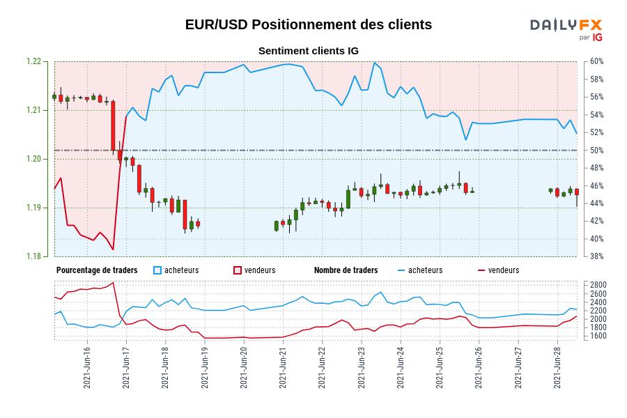 EUR/USD SENTIMENT CLIENT IG : Les traders sont à la vente EUR/USD pour la première fois depuis juin 16, 2021 lorsque EUR/USD se négociait à 1,20.