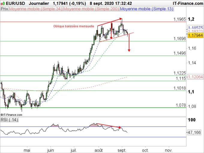 EUR/USD : L'euro flirte avec le bas d'un canal haussier