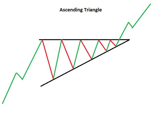 Ascending triangle forex