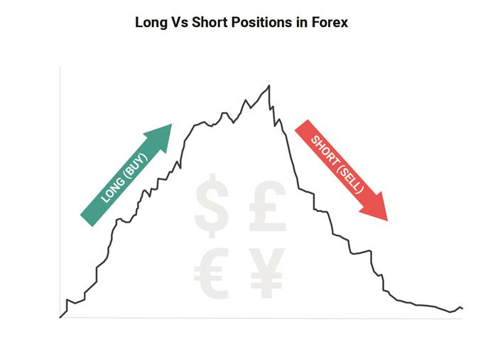 What does short mean in forex trading