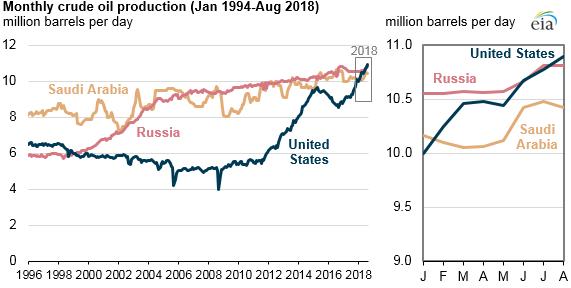 La production de pétrole des Etats-Unis dépasse celle de la Russie et de l'Arabie Saoudite