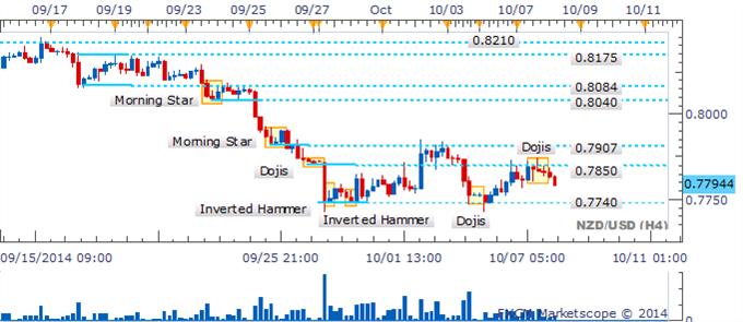 NZD/USD Bulls retroceden mientras que un Doji señala reticencia cerca de 0.7800