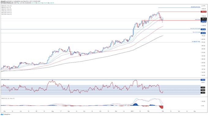 BTC/USD, ETH/USD Bullish Reversal at Hand?
