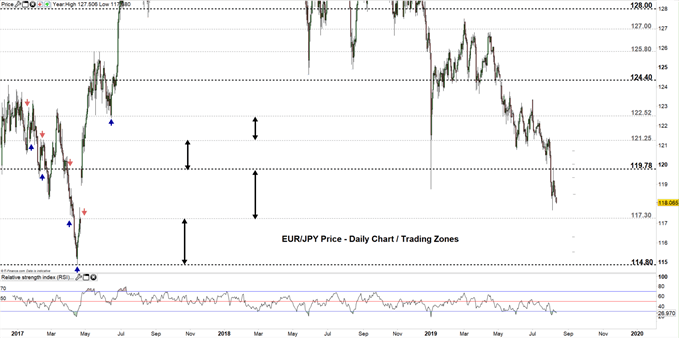 EURJPY price daily chart 12-08-19 Zoomed out