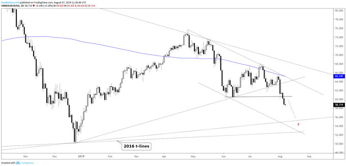 Dow Jones, DAX, Crude Oil, Gold Price Charts & More