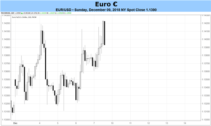 Euro Forecast: December ECB Decision to Produce Volatility, Maybe Not Direction